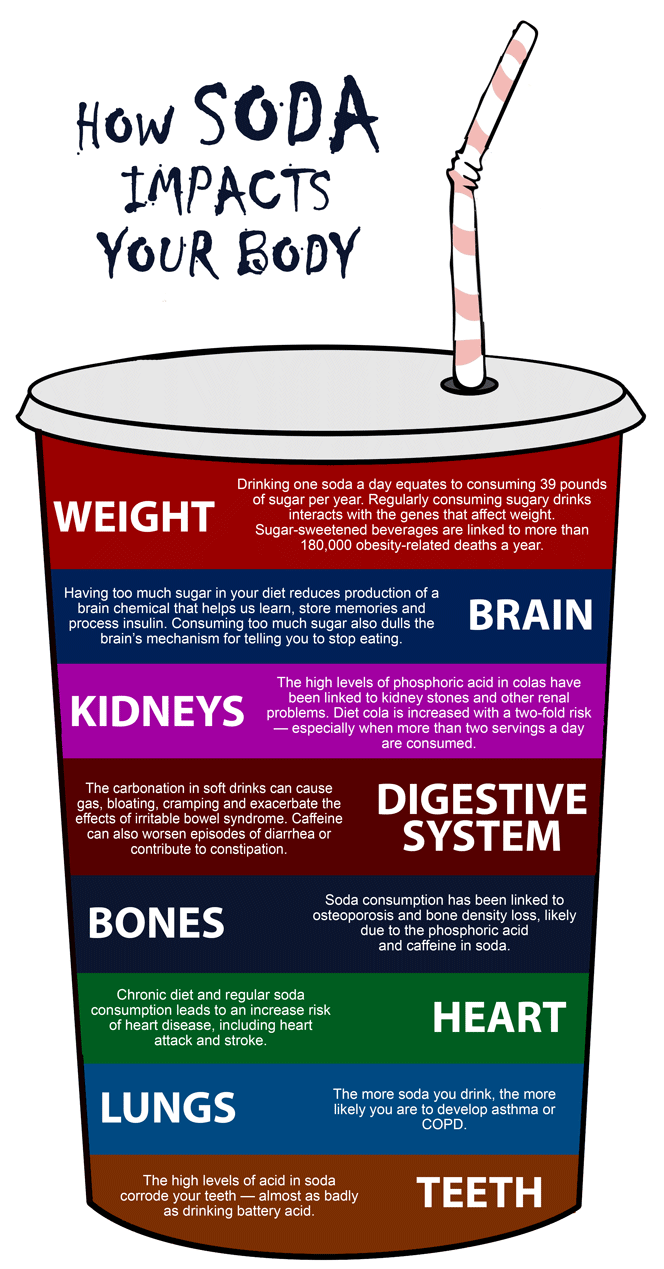 How Sodas Impact your Body?
