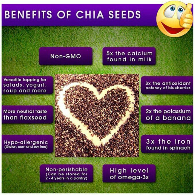 10 reasons to add Chia Seeds to your Diet