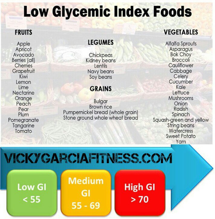 What Everyone should know about Glycemic Index!!!
